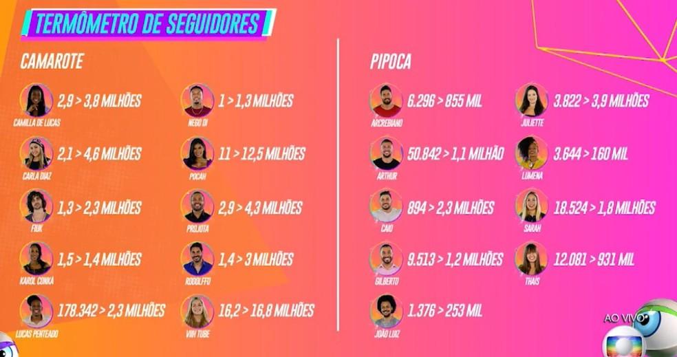 BBB21: Dentre os participantes do ''Camarote'', Lucas Penteado foi quem mais ganhou seguidores - Foto: Reprodução/Globo